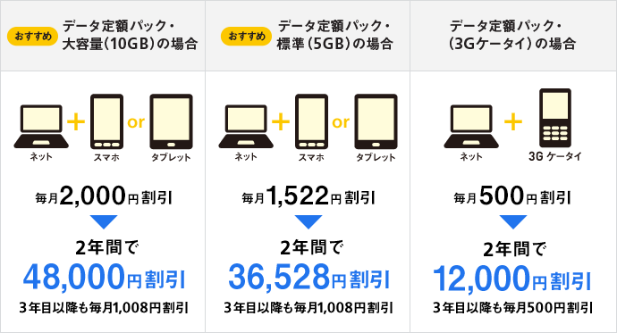 ソフトバンク光とスマートフォンのセット割引の詳細