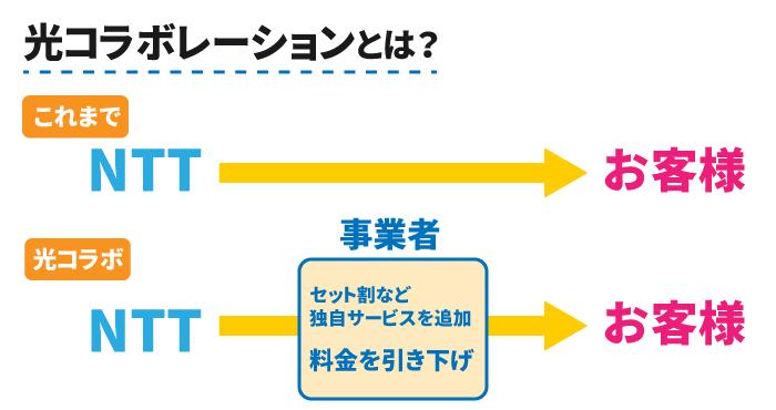 NTT光コラボレーションとは